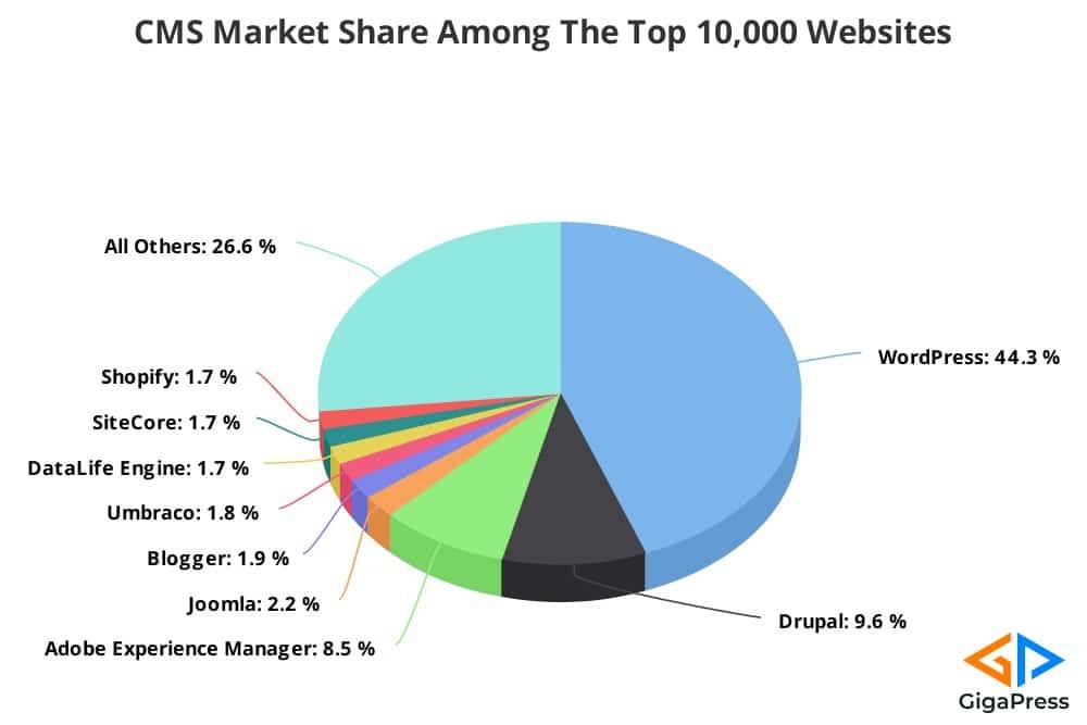 cms marktaandeel 10k websites