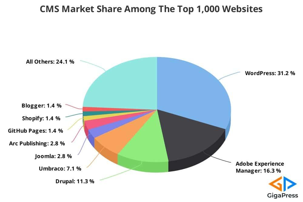 cms-market-share-1k-websites-6107103d6dc42-sej